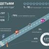 День памяти жертв дорожно-транспортных происшествий: За 10 месяцев 2015 года на дорогах России погибло 636 детей